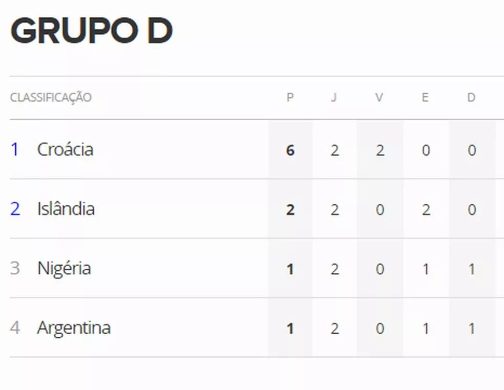 Tabela do Grupo D caso Nigéria e Islândia empatem (Foto: Reprodução)