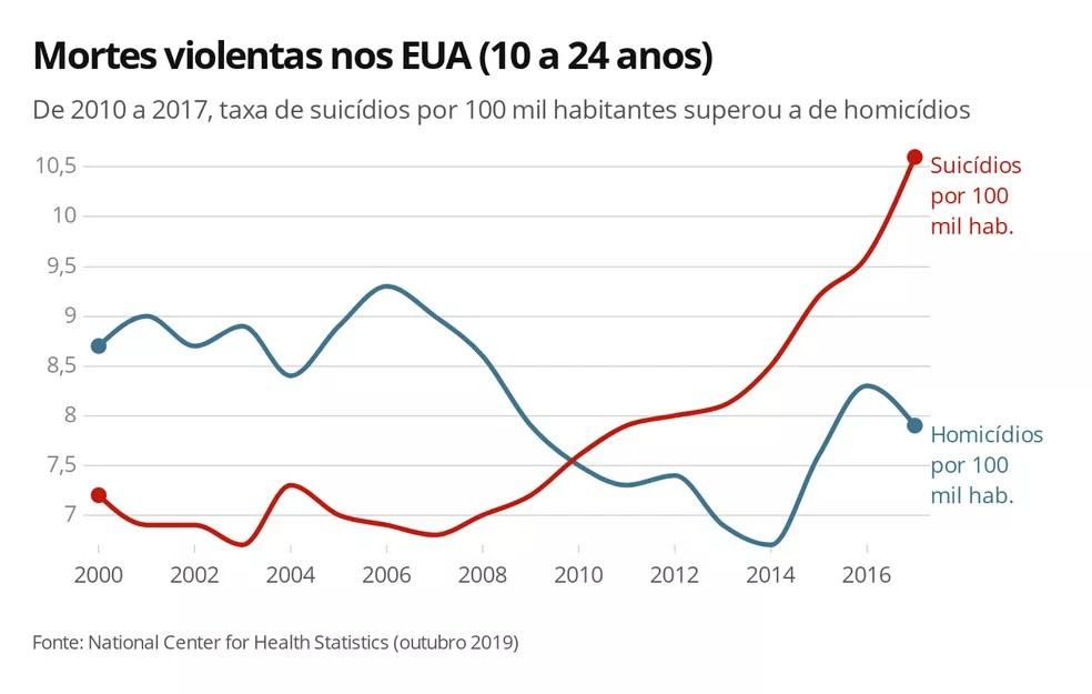 Compare acima as taxas de suicídios e homicídios nos Estados Unidos entre crianças de 10 anos e jovens de 24; em 2017, foram 10,6 suicídios por 100 mil habitantes e 7,9 homicídios a cada 100 mil pessoas — Foto: Ana Carolina Moreno/G1