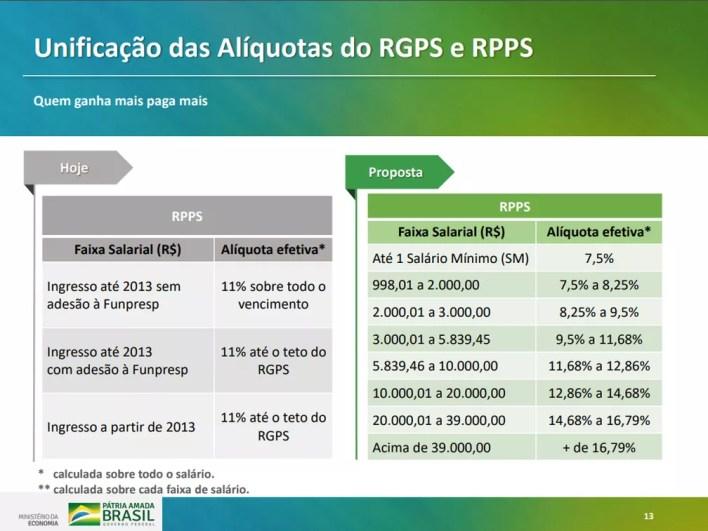 Proposta para alíquotas em texto da reforma da Previdência apresentado pelo governo — Foto: Reprodução/Ministério da Economia