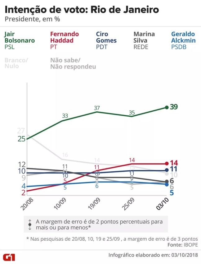 Pesquisa Ibope - Rio de Janeiro - Evolução da intenção de voto para presidente no estado — Foto: Arte/G1