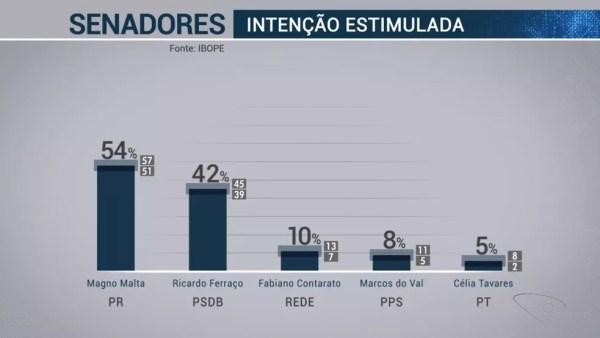 Pesquisa Ibope Senador Espírito candidatos 1 de 3 – 18/09  — Foto: Reprodução/TV Globo