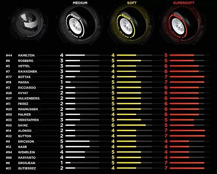 Tabela de pneus - GP da China