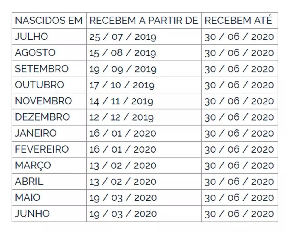pis Pagamento do abono salarial do PIS-Pasep 2019-2020 começa nesta quinta