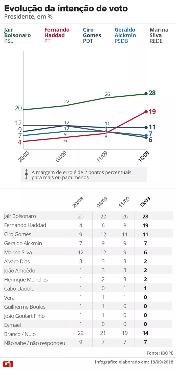 Pesquisa Ibope – 18 de setembro – evolução da intenção de voto para presidente — Foto: Arte/G1