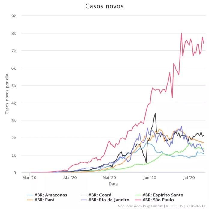 Gráfico de comparação da curva de novos casos da Covid-19 entre estados brasileiros — Foto: Sesa/ES