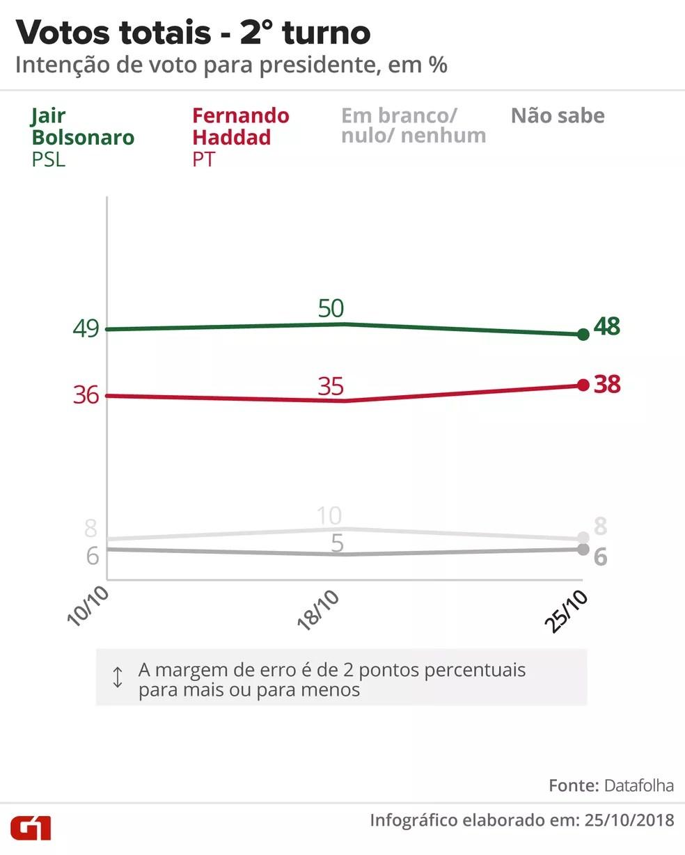 datafolha-2510-votos-totais Datafolha para presidente, votos válidos: Bolsonaro, 56%; Haddad, 44%