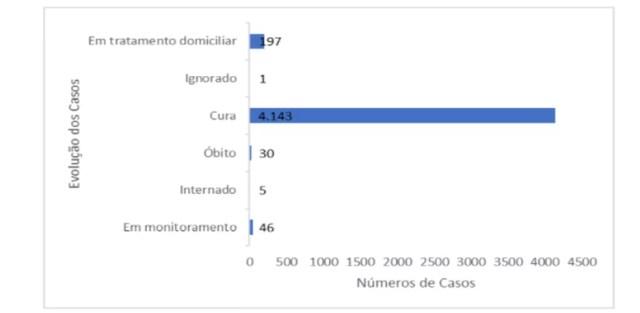 Dos profissionais da área da saúde da prefeitura de Porto Velho infectados pela Covid-19, 30 evoluíram para óbito — Foto: eSUS