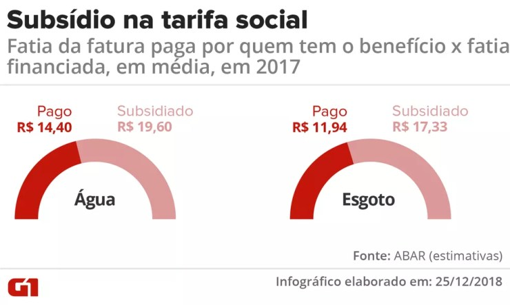 Tarifa social  — Foto: Infografia: Igor Estrella/G1
