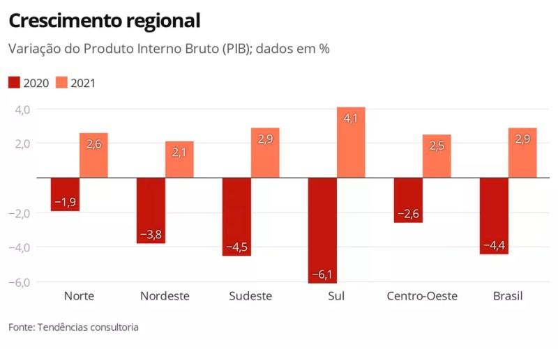 Crescimento regional — Foto: Economia G1