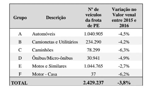 Variação do valor venal entre 2015 e 2016  (Foto: Divulgação/Sefaz)