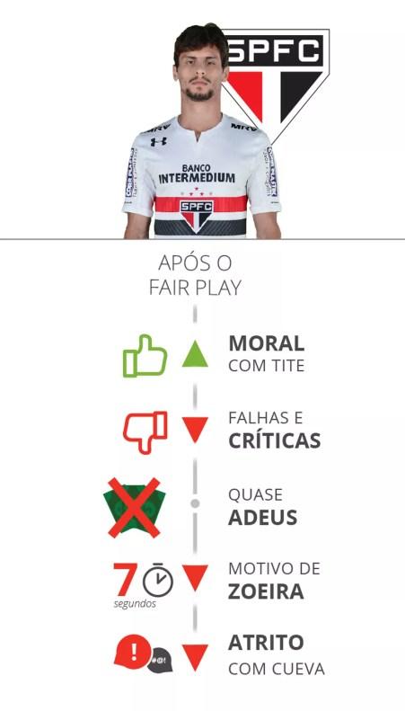 A sequência de Rodrigo Caio após o Fair Play (Foto: Infoesporte)