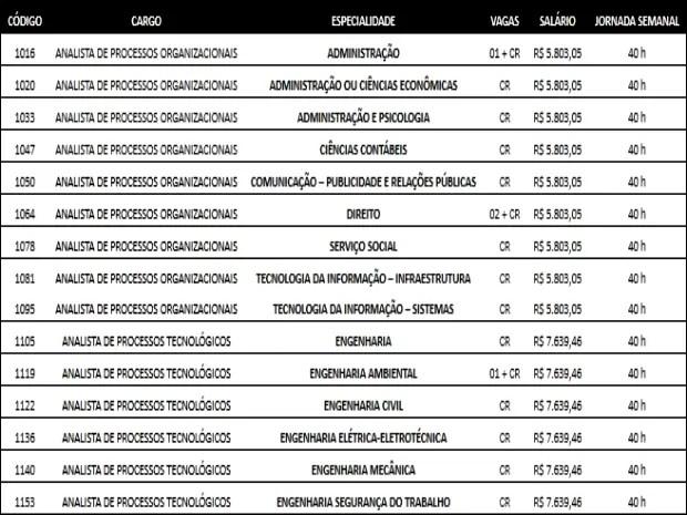 Tabela de vagas de nível superior do concurso da Bahiagás (Foto: Divulgação/Bahiagás)