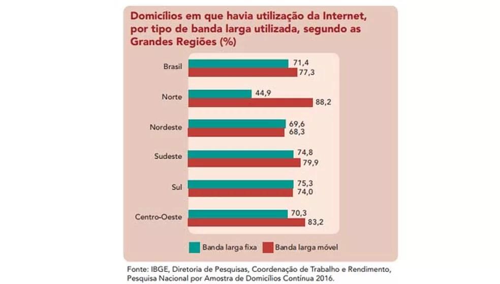 Banda larga móvel domina em todo o Brasil — Foto: Divulgação/ IBGE