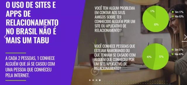 Pesquisa do Match Group aponta que app de relacionamento não é mais tabu (Foto: Divulgação/Match Group)