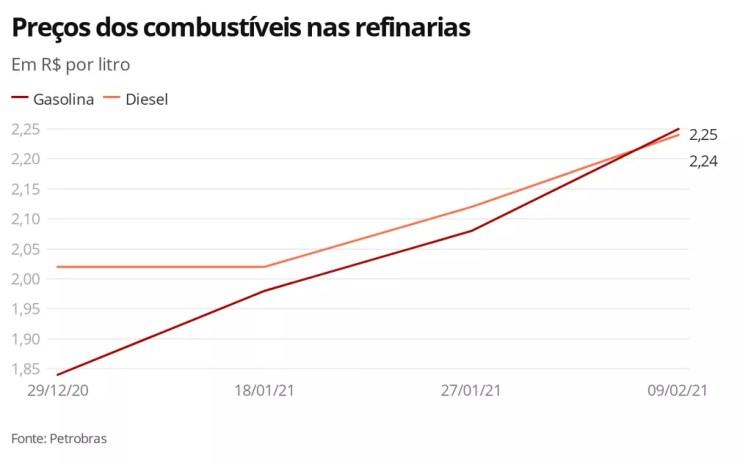 Preços dos combustíveis nas refinarias - 08.02.21 — Foto: Economia G1