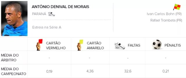 Info árbitros - Antônio Denival de Morais (Foto: Editoria de Arte)