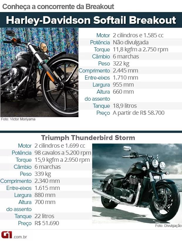 Harley-Davidson Softail Breakout (Foto: G1)