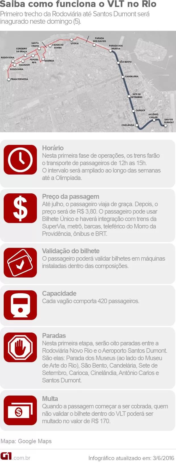 Arte de como funciona o VLT do Rio (Foto: Editoria de Arte/G1)