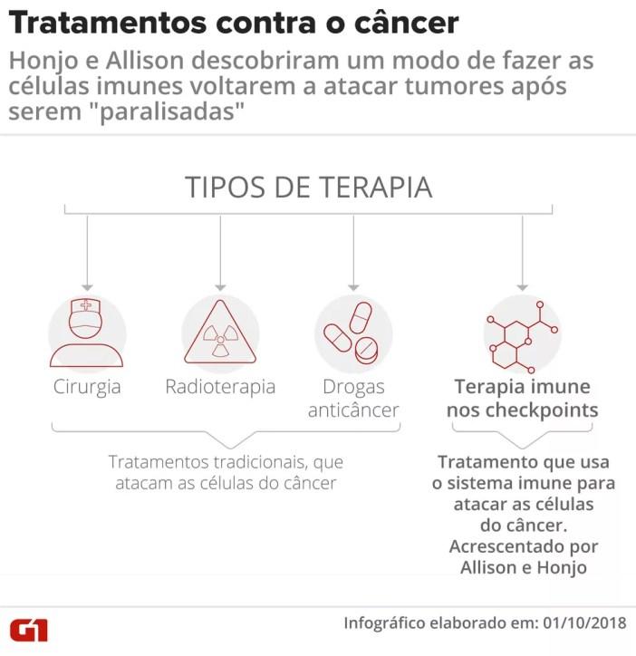 Tipos de tratamento contra o câncer: Nobel de medicina foi para descobertas em imunoterapia — Foto: Claudia Peixoto/Arte G1