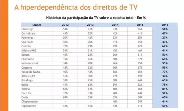 Estudo do balanço financeiro dos clubes mostra o Vitória com maior participação da TV sobre receita total (Foto: Reprodução)
