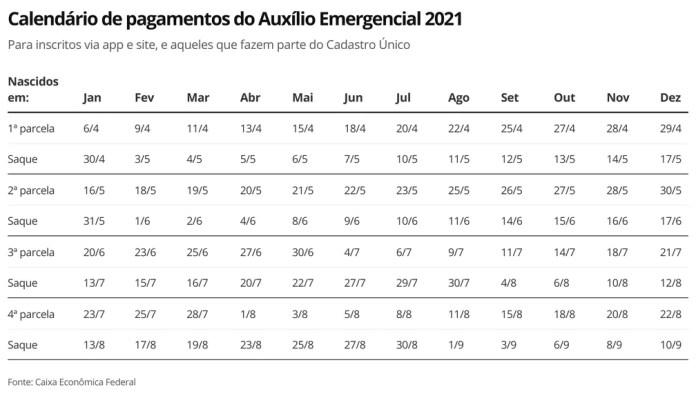 Calendário Auxílio Emergencial - inscritos app e site - 13.5.21 — Foto: Economia G1