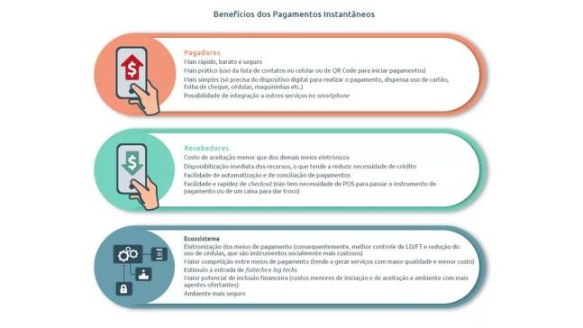 Segundo Banco Central, PIX é mais seguro que rede bancária tradicional — Foto: Divulgação/Banco Central