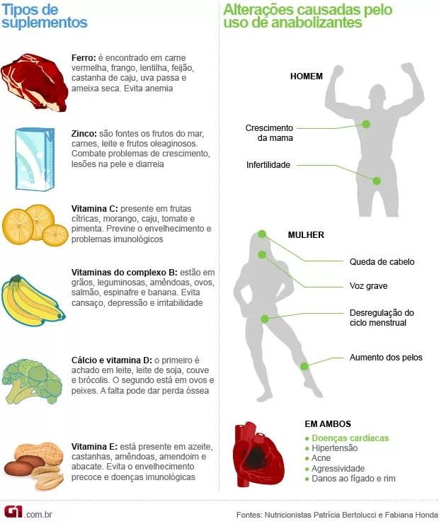 Suplementos e anabolizantes 2 (Foto: Arte/G1)