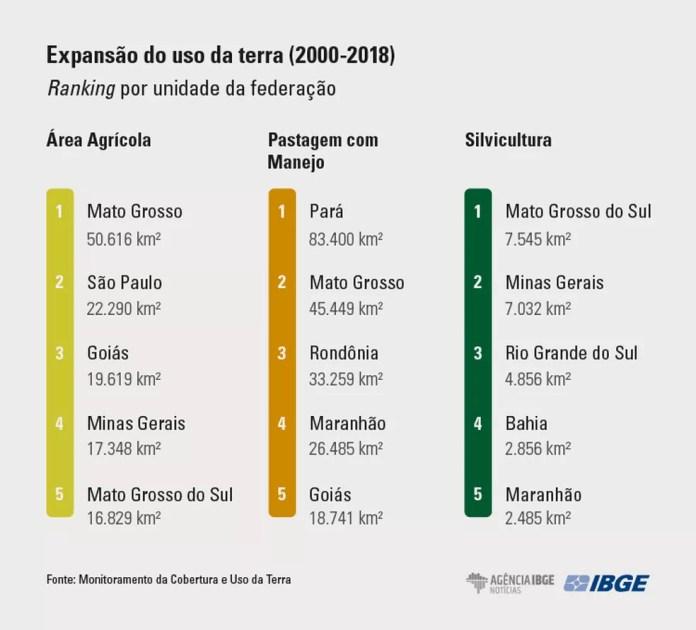 Expansão do uso de terra (2000 a 2028) — Foto: IBGE