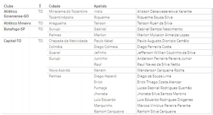 Lista de tocantinenses na Copinha  — Foto: Reprodução/FPF