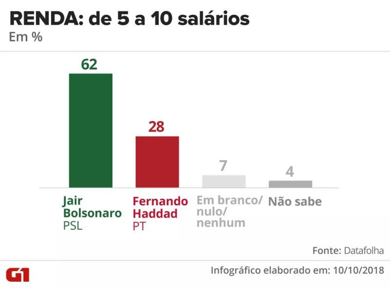 Pesquisa Datafolha - 10 de outubro - intenção de voto por segmentos - renda: de 5 a 10 salários — Foto: Arte/G1