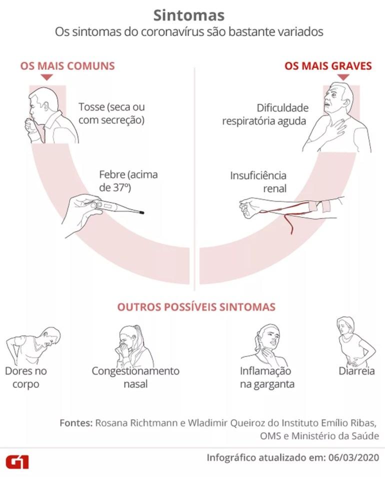Coronavírus: infográfico mostra principais sintomas da doença — Foto: Foto: Infografia/G1
