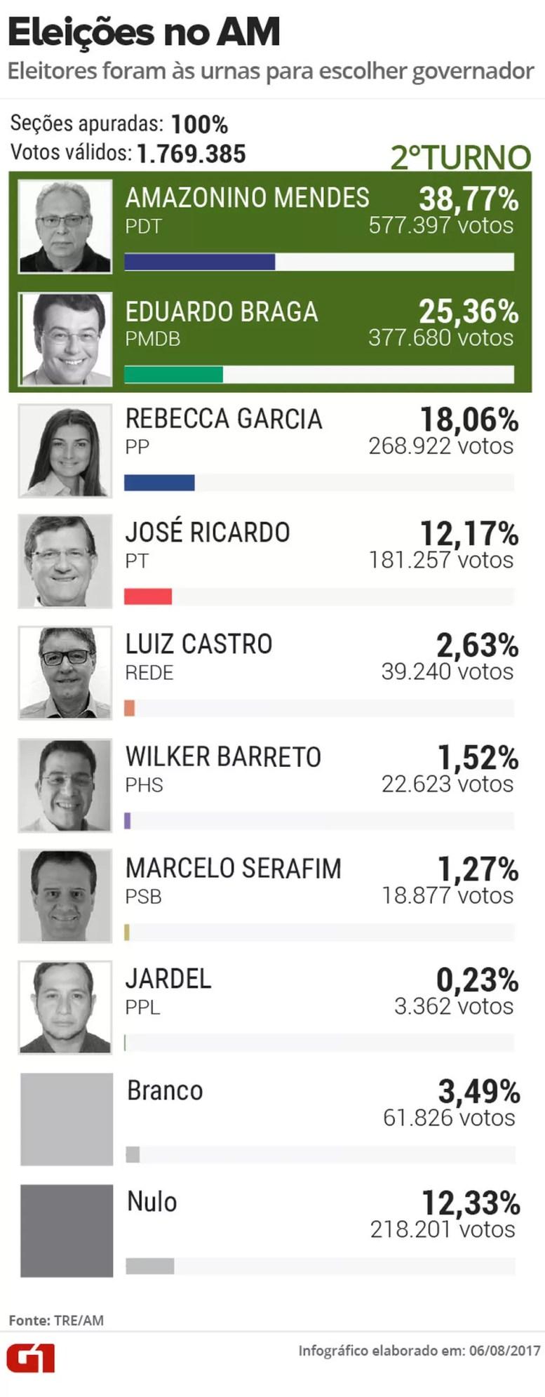 1º turno da eleição suplementar para governador do AM (Foto: Arte/G1)