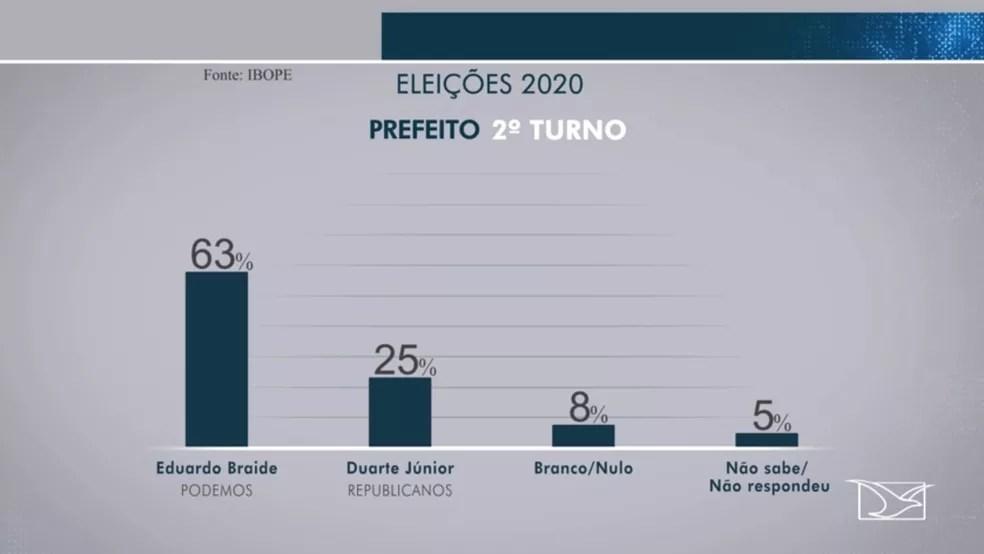 Ibope aponta vitória de Eduardo Braide (Podemos) em um possível segundo turno das eleições para a prefeitura de São Luís (MA) — Foto: Reprodução/TV Mirante