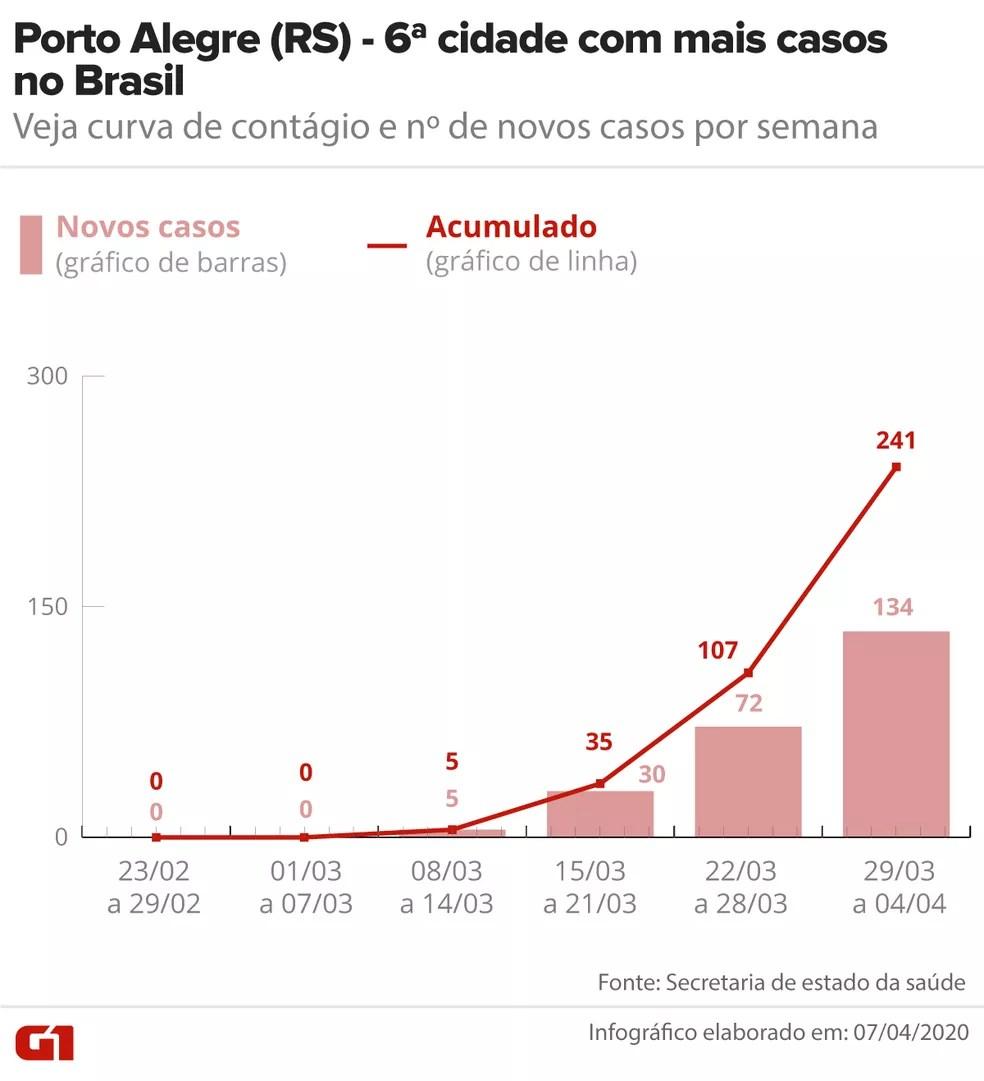 Curva de contágio do Covid-19 em Porto Alegre até 04/04 — Foto: Arte/G1