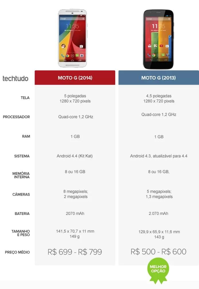 Tabela comparativa entre o Novo Moto G (2014) e o Moto G (2013) (Foto: Arte/TechTudo)