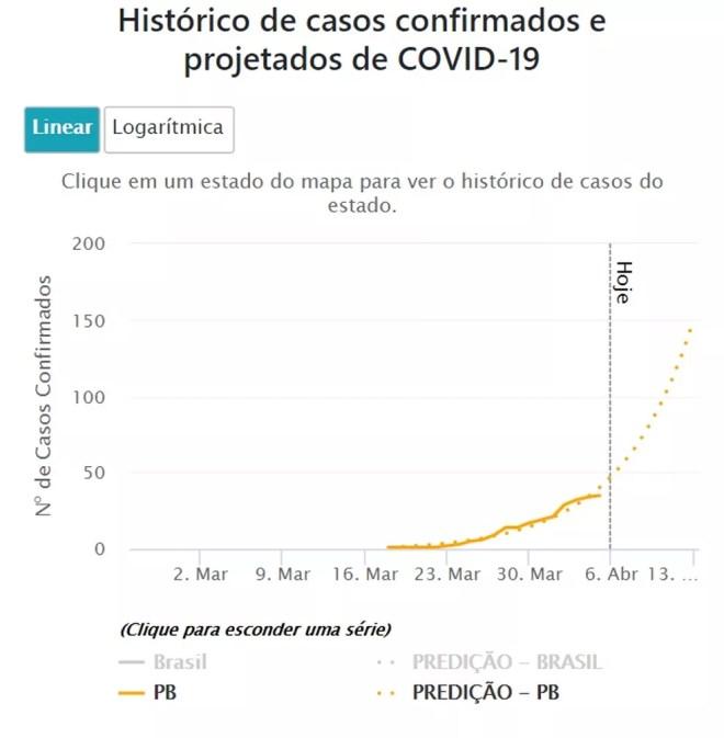 Gráfico de previsão de casos confirmados na Paraíba elaborado pela Fiocruz — Foto: Reprodução/Fiocruz Bahia