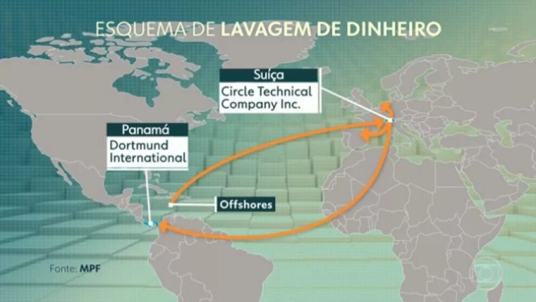 Mapa esquematiza caminho do dinheiro pago pela Odebrecht no exterior em esquema ligada ao senador José Serra. — Foto: Reprodução/TV Globo