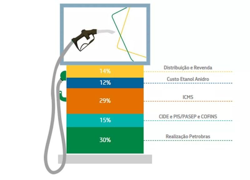 Composição do preço da gasolina, segundo levantamento da Petrobras, a partir de dados da ANP e CEPEA/USP — Foto: Reprodução/Petrobras