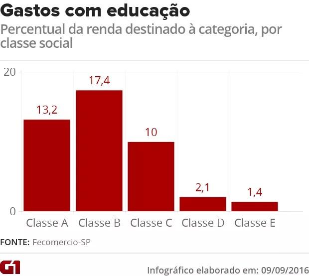 Gastos com educação por classe social (Foto: Arte/G1)