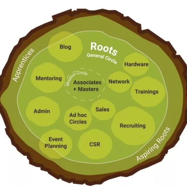 Diagrama organizacional da empresa oferece uma visão geral de como o sistema funciona, com grupos abertos e fluidos trabalhando — Foto: 10Pines