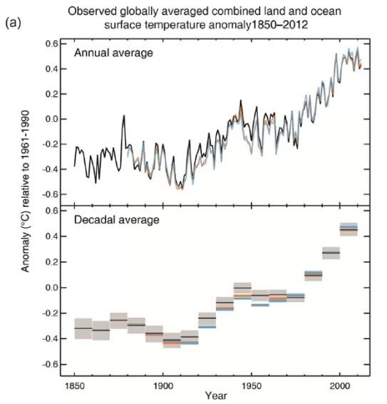 Gráficos do IPCC mostram aumento das médias de temperatura, por ano e por década, desde 1850 (Foto: IPCC)
