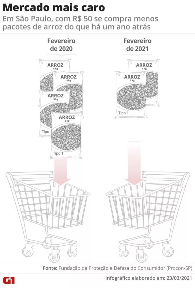 Infográfico mostra diferença de preços do arroz em São Paulo. — Foto: Anderson Cattai/Arte G1