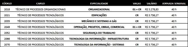Tabela de vagas de nível médio do concurso da Bahiagás (Foto: Divulgação/Bahiagás)
