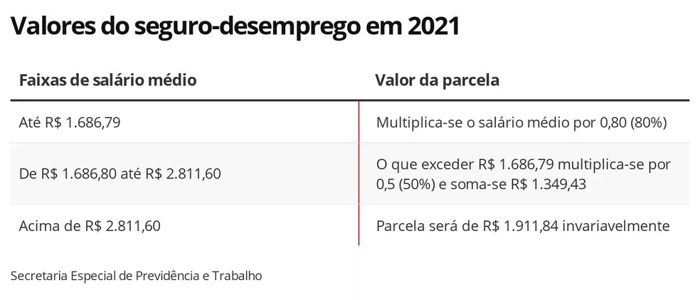 Valores do seguro-desemprego em 2021 — Foto: Economia G1