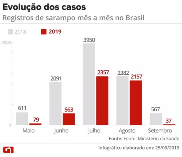 Evolução dos casos de sarampo no Brasil; Ministério diz que surto atualmente ativo começou em maio e tem mais casos em SP — Foto: Arte/G1