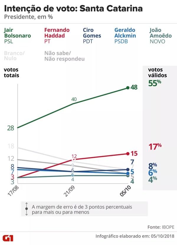Pesquisa Ibope - Santa Catarina - Evolução da intenção de voto para presidente no estado — Foto: Arte/G1