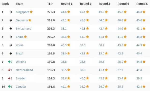 Ranking do Torneio Internacional de Jovens Físicos 2019 (IYPT) após os cinco rounds: com a sexta colocação, Brasil levou a medalha de prata pelo terceiro ano consecutivo — Foto: Reprodução/IYPT2019
