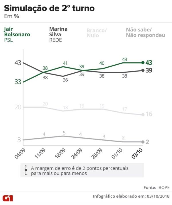 Pesquisa Ibope - 3 de outubro - simulação de 2º turno entre Bolsonaro e Marina. — Foto: Arte/G1