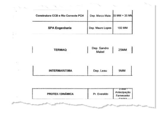 Documentos sigilosos obtidos por Época relacionam políticos a empréstimos (Foto: Reprodução/Revista Época)