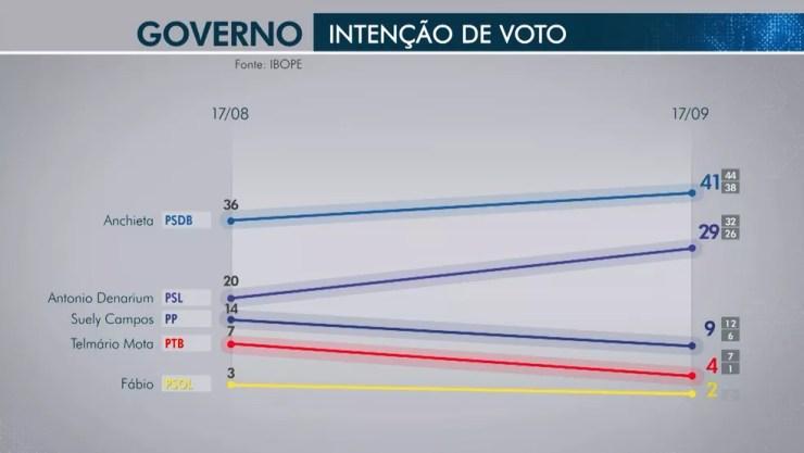 Pesquisa Ibope revela a evolução dos candidatos ao governo de Roraima — Foto: Rede Amazônica